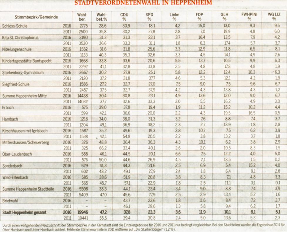 Gemütlich Entgegengesetzte Wörter Einer Tabelle Für Den ...